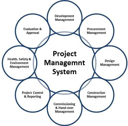 Project Management System Components
